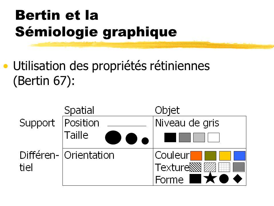 Bertin et la Sémiologie graphique