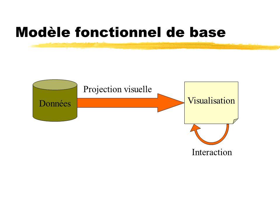 Modèle fonctionnel de base