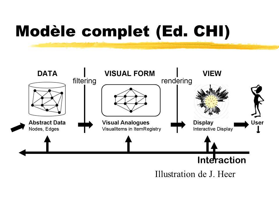 Modèle complet (Ed. CHI)