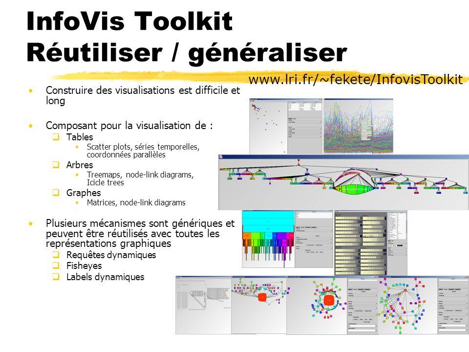 InfoVis Toolkit Réutiliser / généraliser