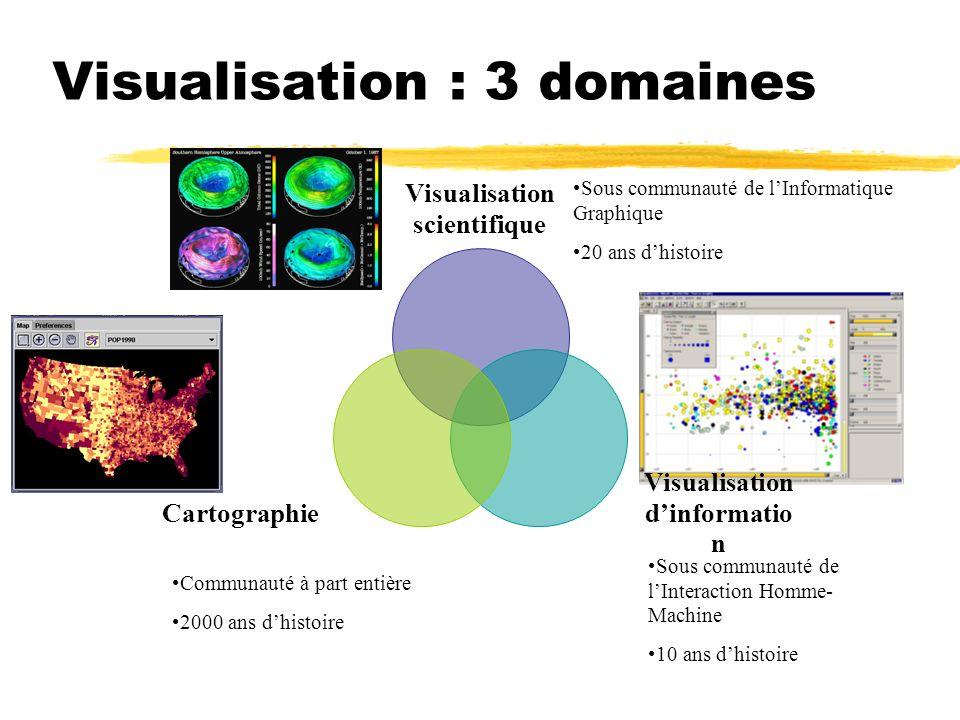 Visualisation : 3 domaines