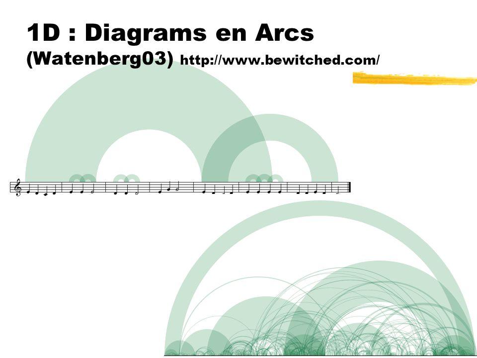 1D : Diagrams en Arcs (Watenberg03) http://www.bewitched.com/