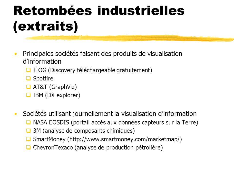 Retombées industrielles (extraits)