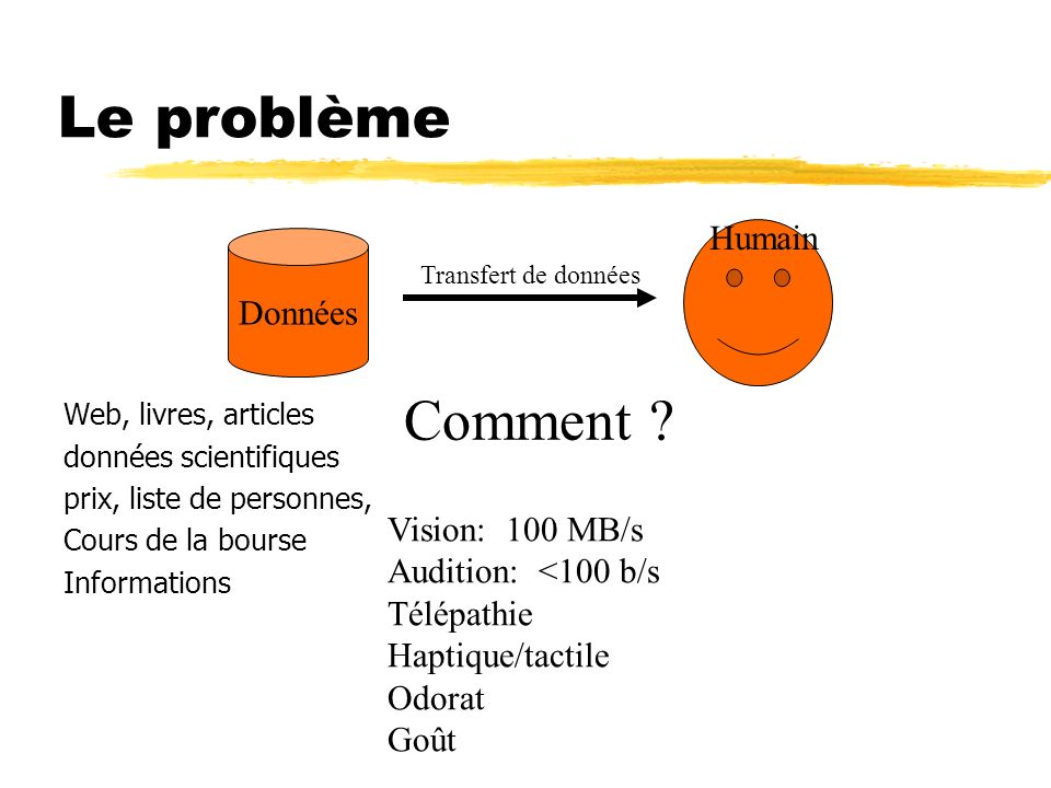 Le problème Comment Humain Données Vision: 100 MB/s