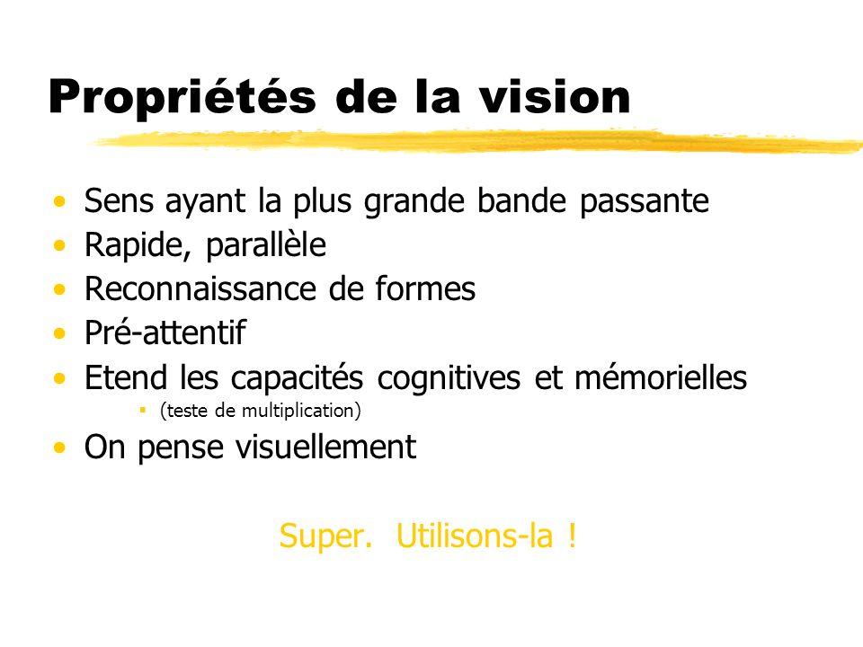 Propriétés de la vision