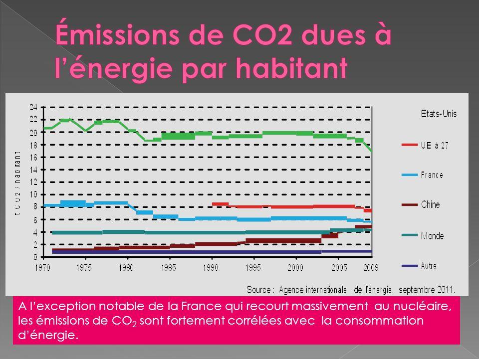 Émissions de CO2 dues à l'énergie par habitant