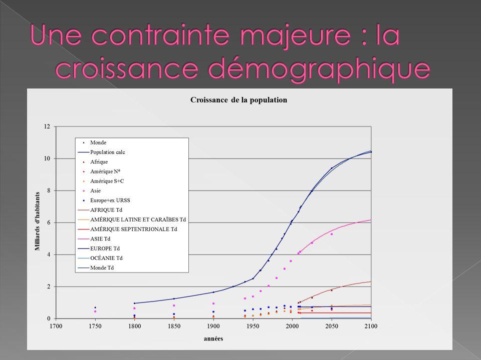 Une contrainte majeure : la croissance démographique