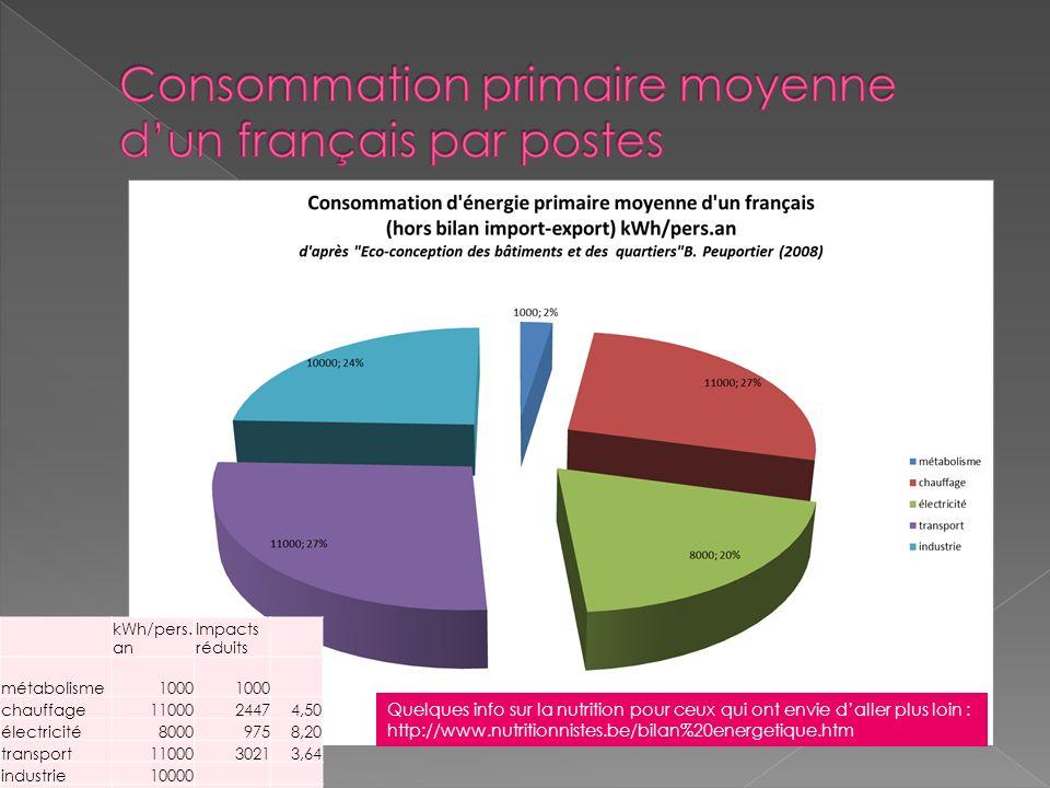 Consommation primaire moyenne d'un français par postes