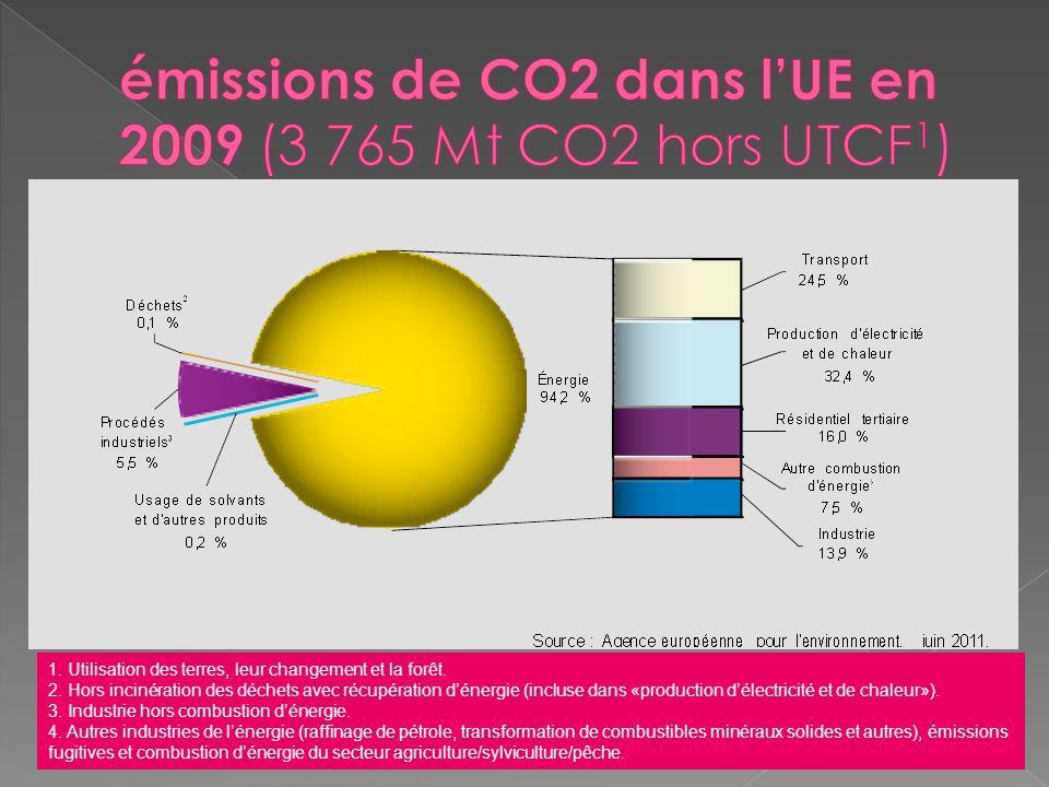 émissions de CO2 dans l'UE en 2009 (3 765 Mt CO2 hors UTCF1)