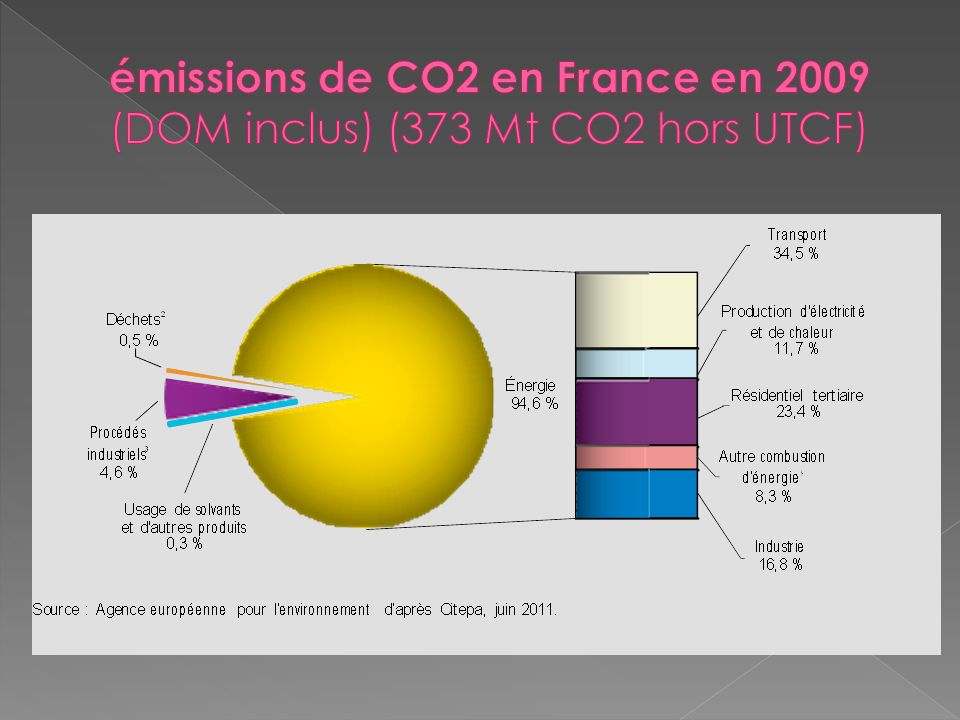 émissions de CO2 en France en 2009 (DOM inclus) (373 Mt CO2 hors UTCF)