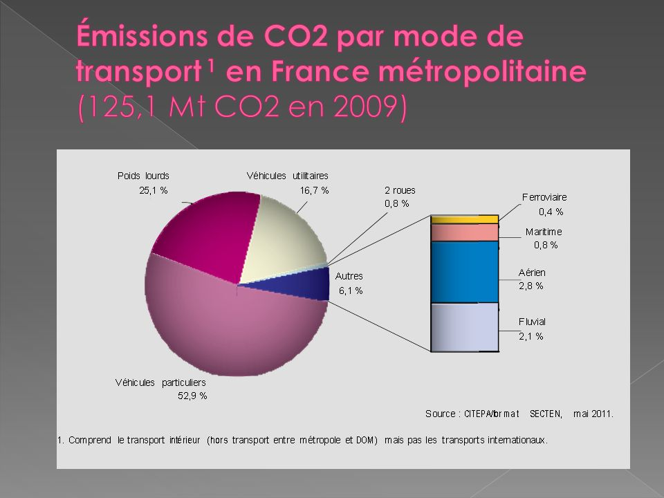 Émissions de CO2 par mode de transport 1 en France métropolitaine (125,1 Mt CO2 en 2009)