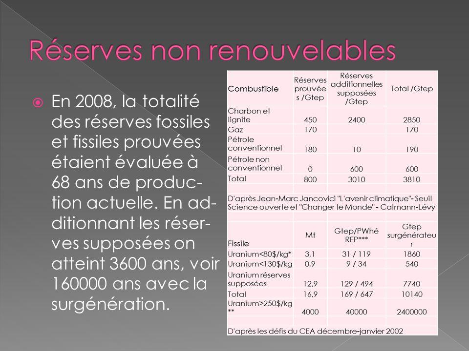 Réserves non renouvelables