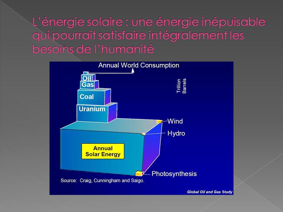 L'énergie solaire : une énergie inépuisable qui pourrait satisfaire intégralement les besoins de l'humanité
