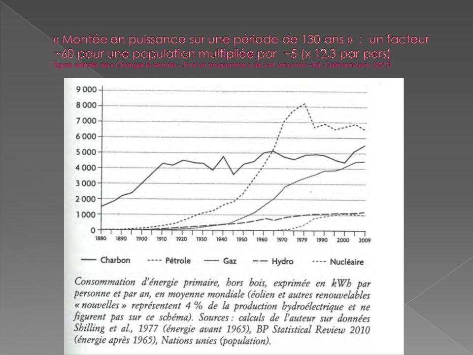 « Montée en puissance sur une période de 130 ans » : un facteur ~60 pour une population multipliée par ~5 (x 12,3 par pers) Figure extraite de « Changer le Monde – Tout un programme » de J-M Jancovici –Ed.