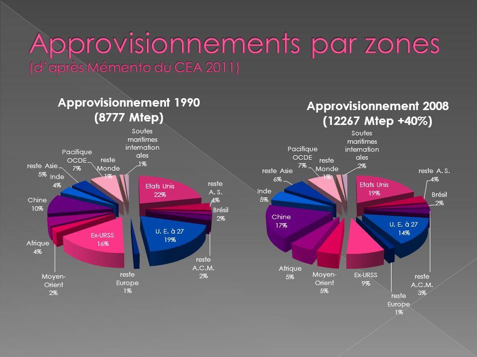 Approvisionnements par zones (d'après Mémento du CEA 2011)