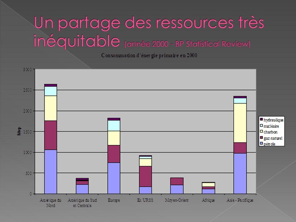 Un partage des ressources très inéquitable (année 2000 - BP Statistical Review)