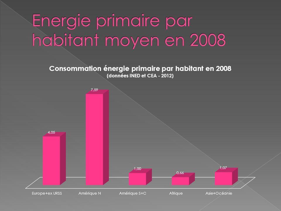 Energie primaire par habitant moyen en 2008