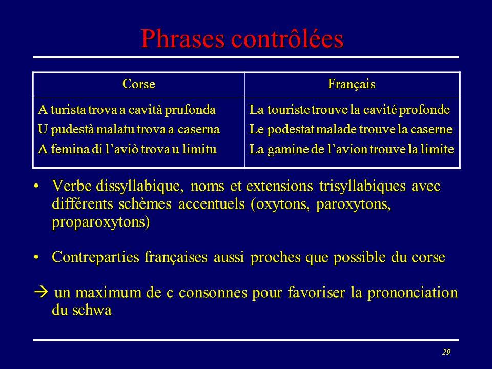 Phrases contrôlées Verbe dissyllabique, noms et extensions trisyllabiques avec différents schèmes accentuels (oxytons, paroxytons, proparoxytons)