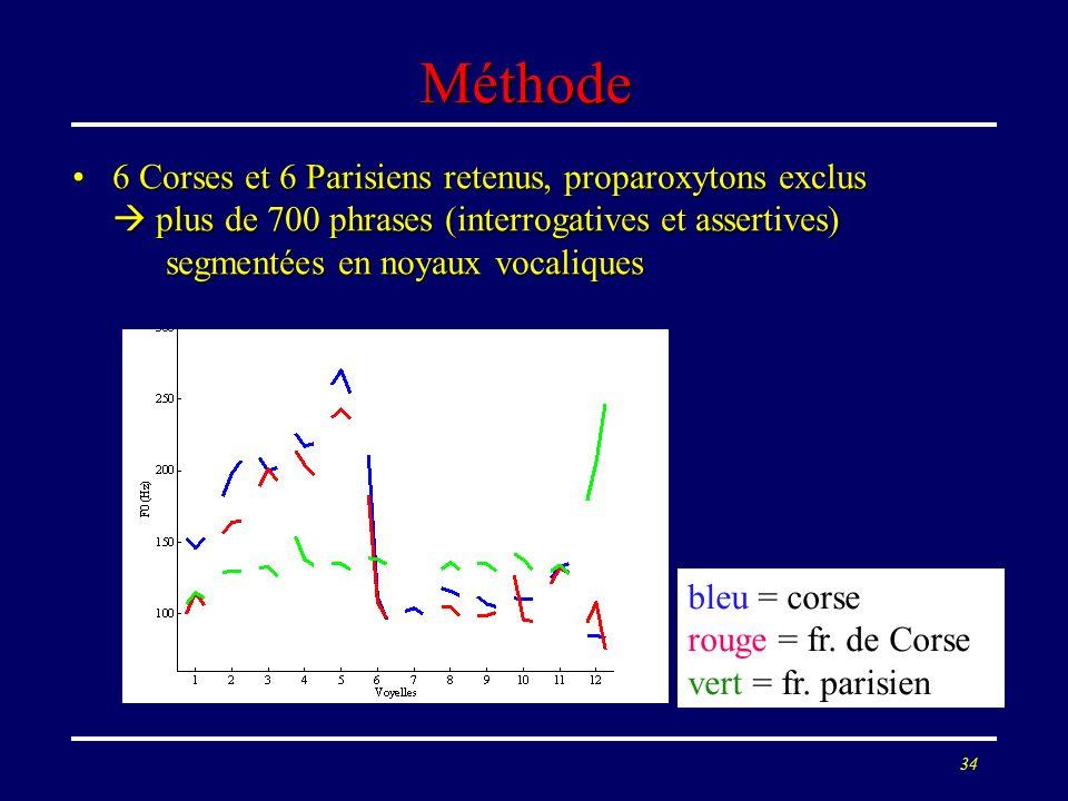 Méthode 6 Corses et 6 Parisiens retenus, proparoxytons exclus