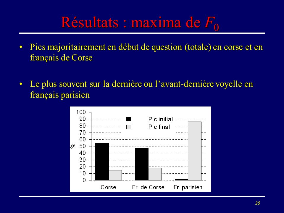 Résultats : maxima de F0 Pics majoritairement en début de question (totale) en corse et en français de Corse.
