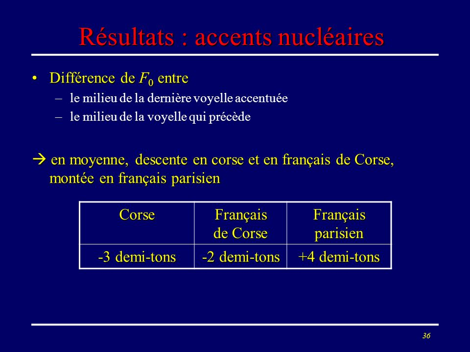 Résultats : accents nucléaires