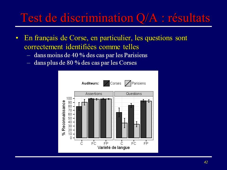 Test de discrimination Q/A : résultats