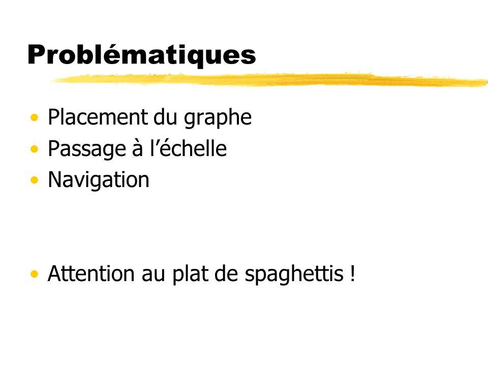 Problématiques Placement du graphe Passage à l'échelle Navigation