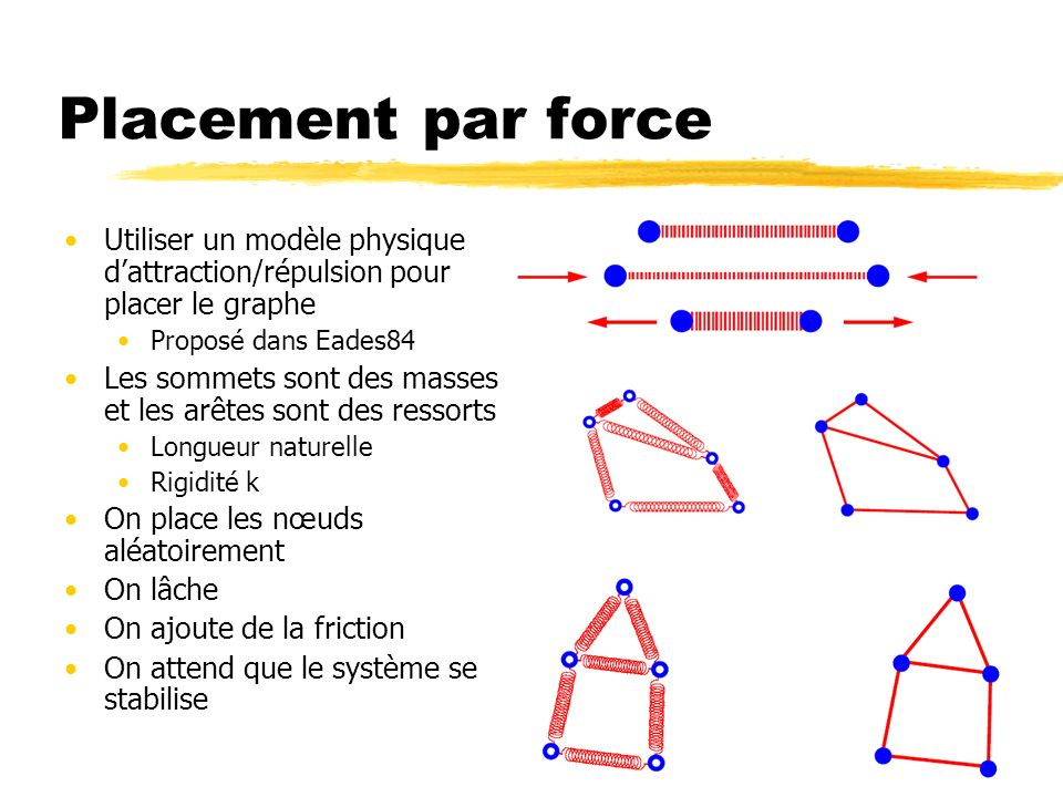 Placement par force Utiliser un modèle physique d'attraction/répulsion pour placer le graphe. Proposé dans Eades84.