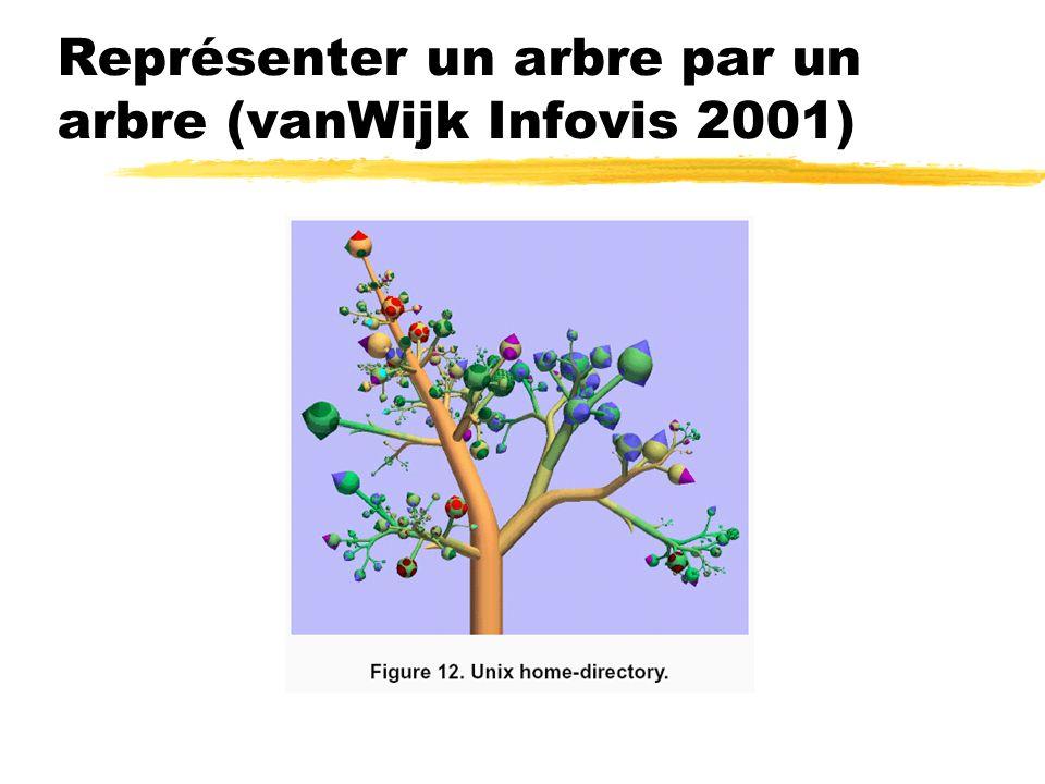 Représenter un arbre par un arbre (vanWijk Infovis 2001)