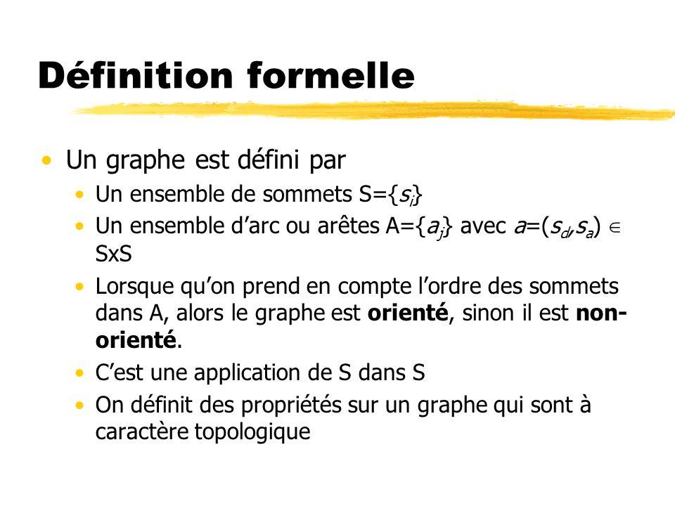 Définition formelle Un graphe est défini par