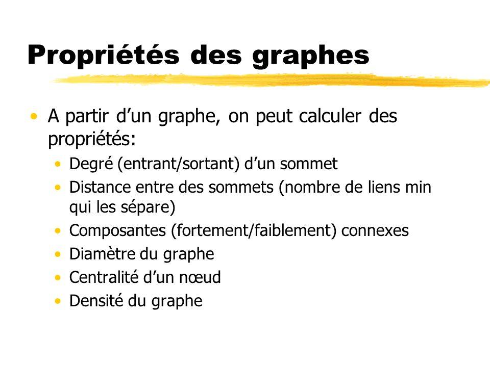 Propriétés des graphes