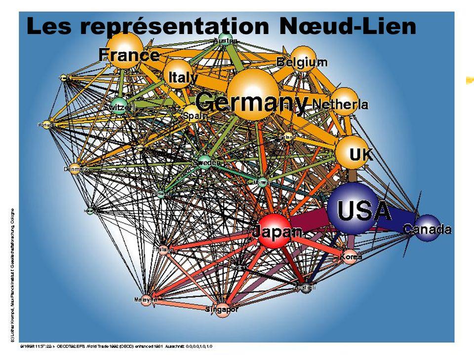 Les représentation Nœud-Lien