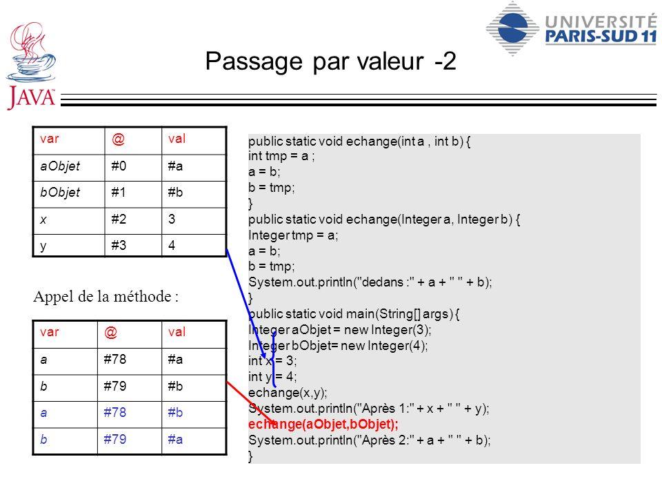 Passage par valeur -2 Appel de la méthode : var @ val aObjet #0 #a