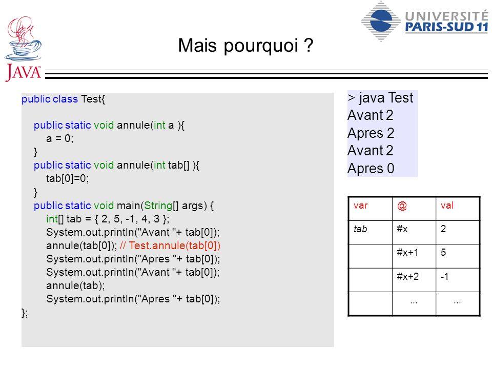 Mais pourquoi > java Test Avant 2 Apres 2 Apres 0