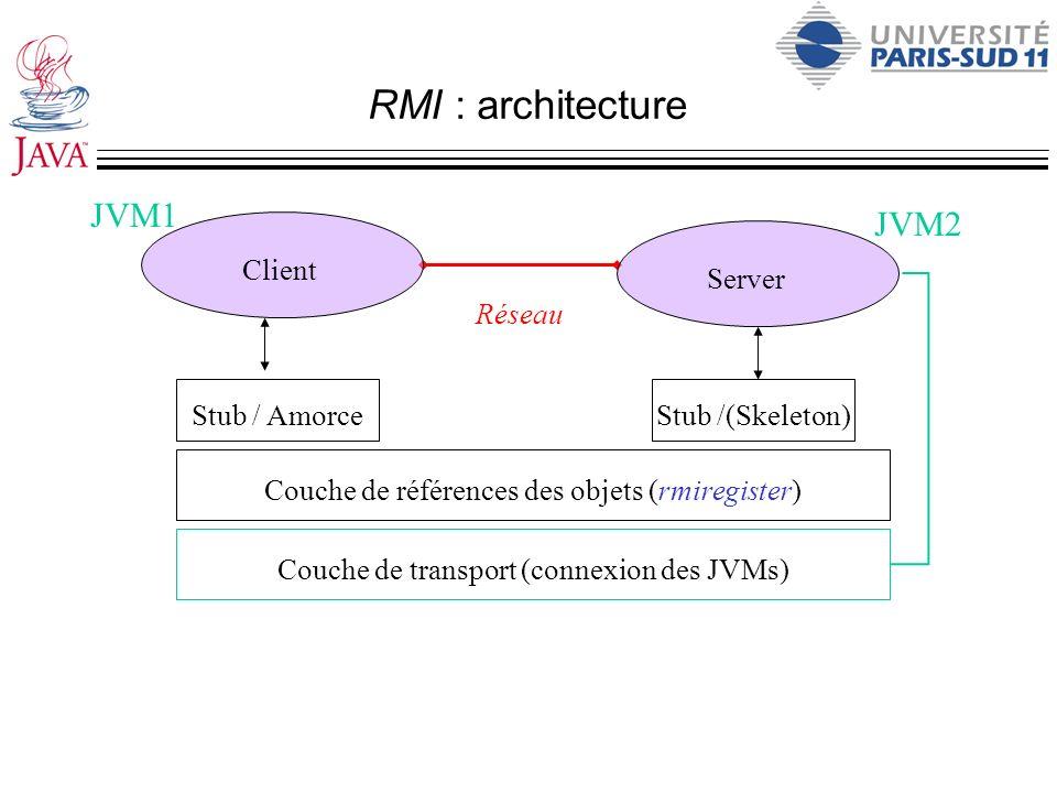 RMI : architecture JVM1 JVM2 Client Server Réseau Stub / Amorce