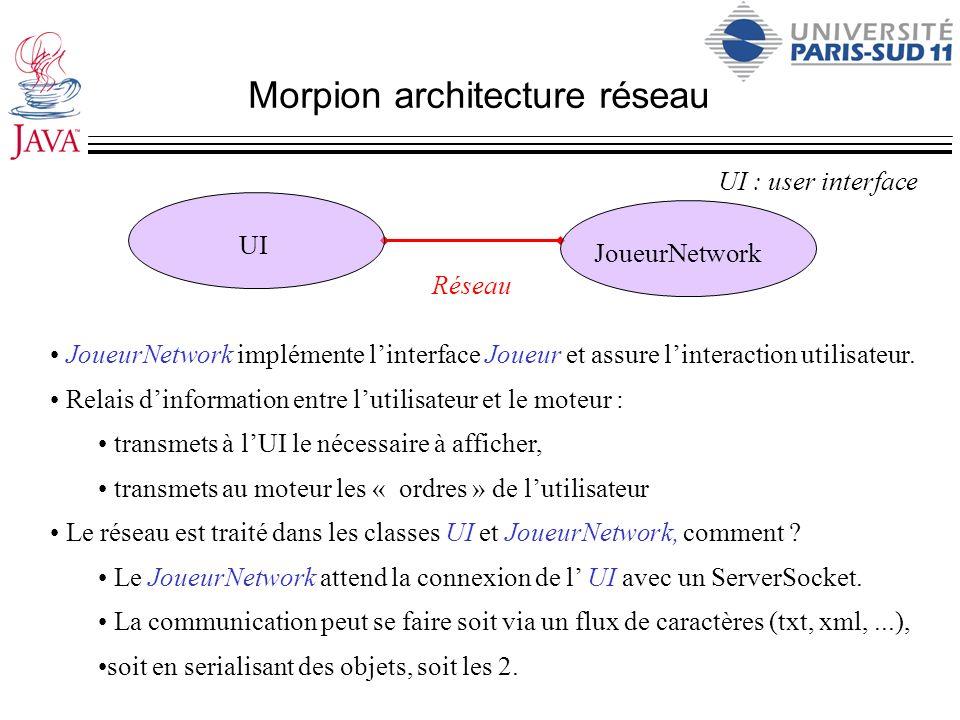 Morpion architecture réseau