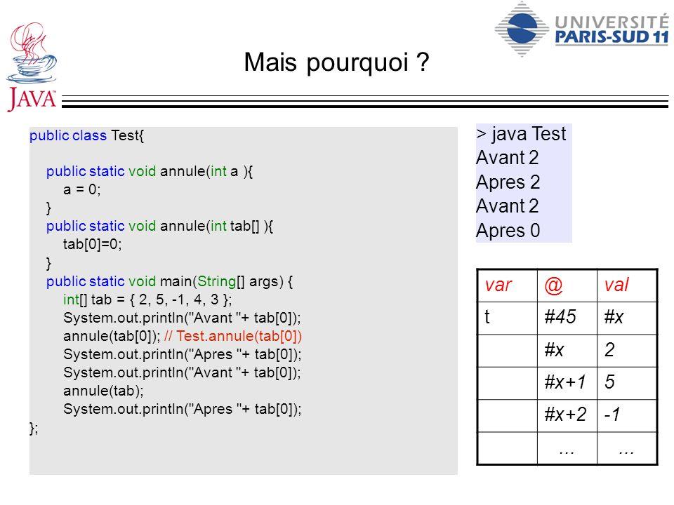 Mais pourquoi > java Test Avant 2 Apres 2 Apres 0 var @ val t #45