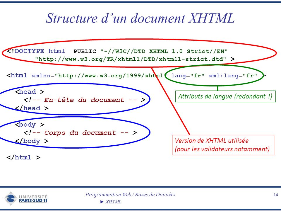 Structure d'un document XHTML