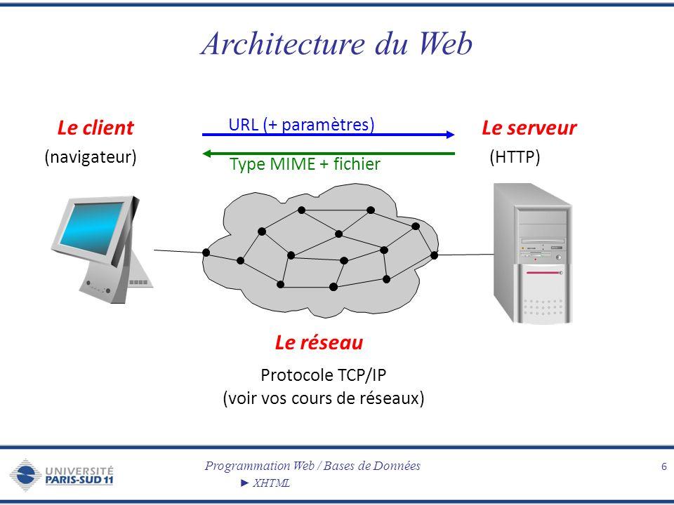 Protocole TCP/IP (voir vos cours de réseaux)