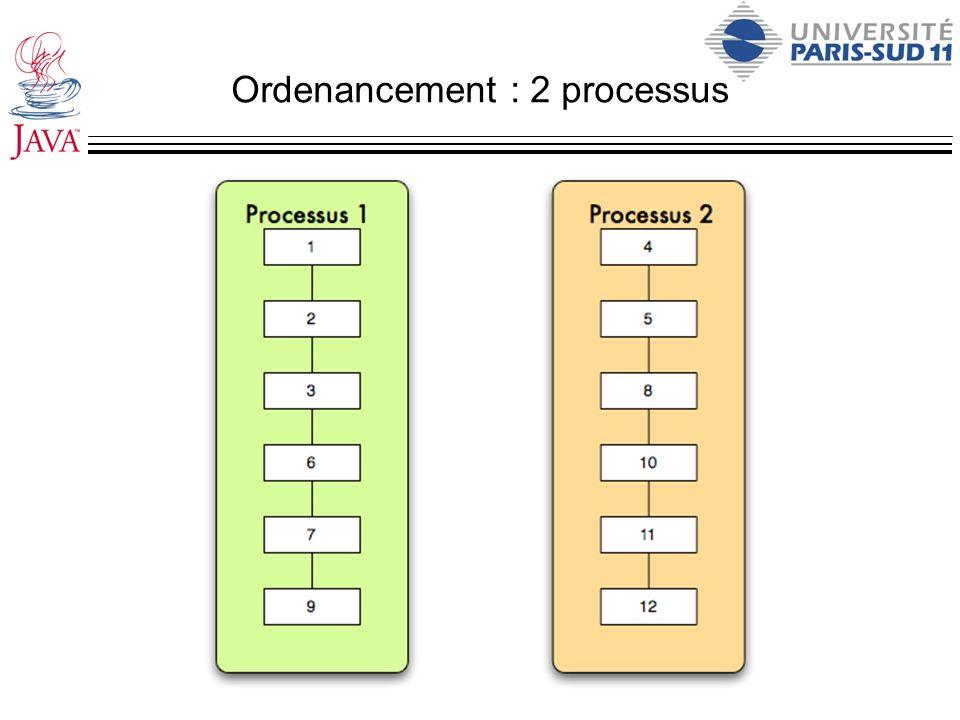 Ordenancement : 2 processus