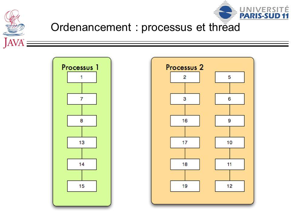 Ordenancement : processus et thread