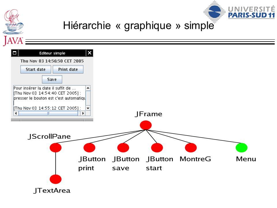Hiérarchie « graphique » simple