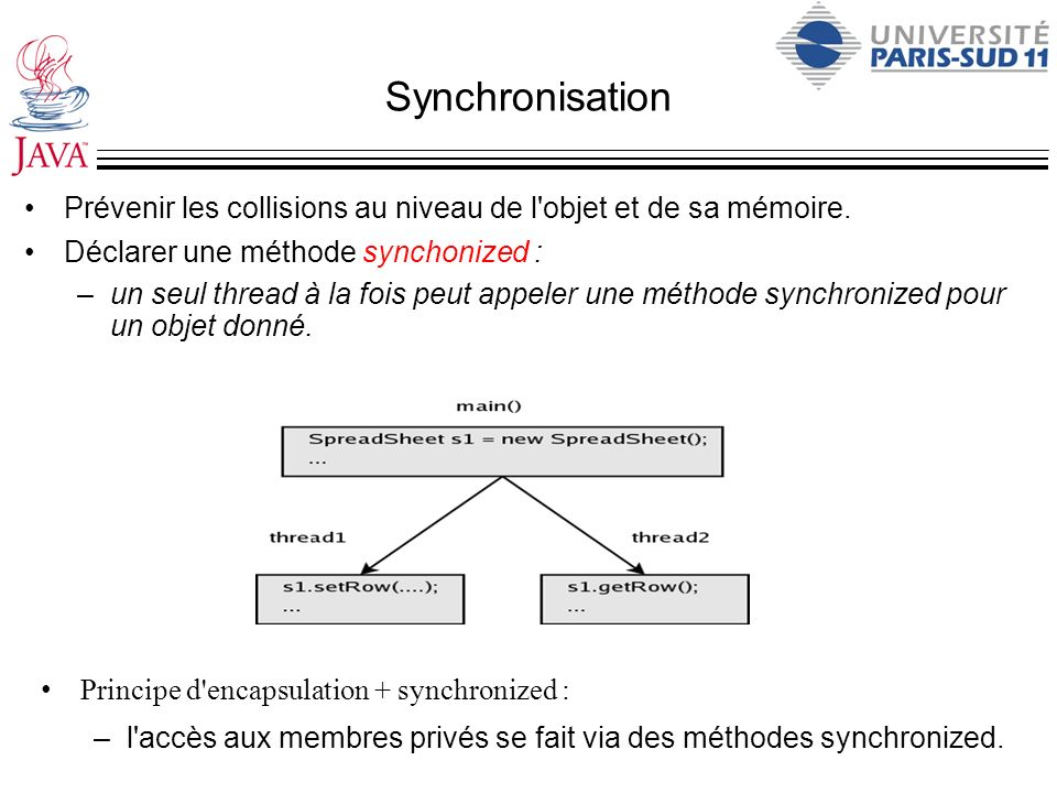 Synchronisation Prévenir les collisions au niveau de l objet et de sa mémoire. Déclarer une méthode synchonized :