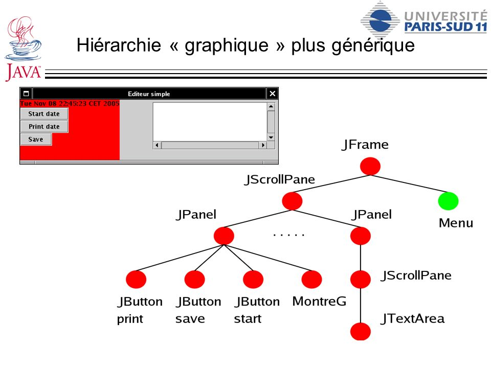 Hiérarchie « graphique » plus générique