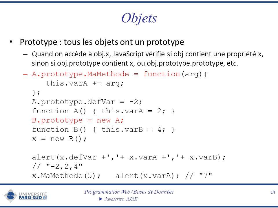 Objets Prototype : tous les objets ont un prototype