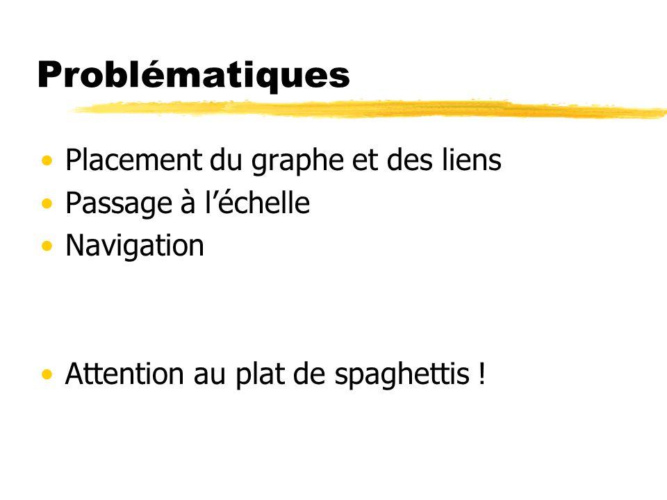 Problématiques Placement du graphe et des liens Passage à l'échelle