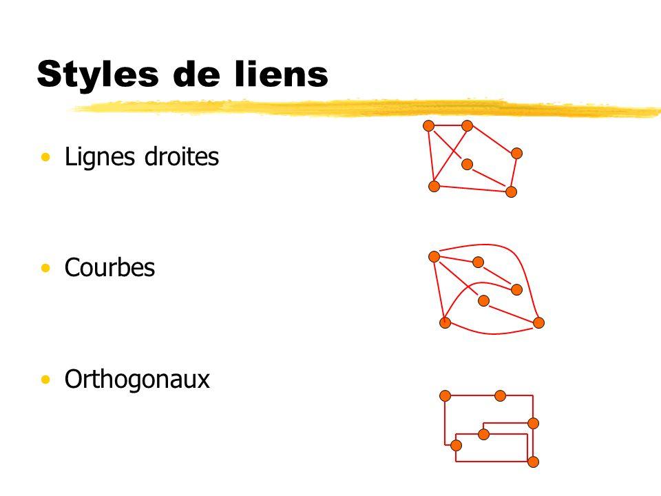 Styles de liens Lignes droites Courbes Orthogonaux