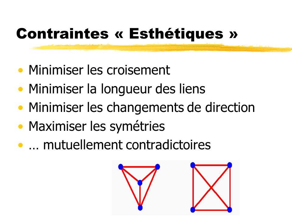 Contraintes « Esthétiques »