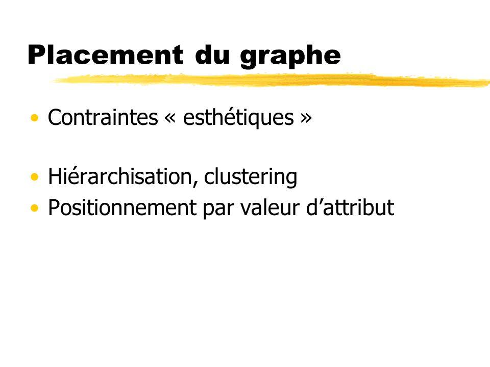Placement du graphe Contraintes « esthétiques »