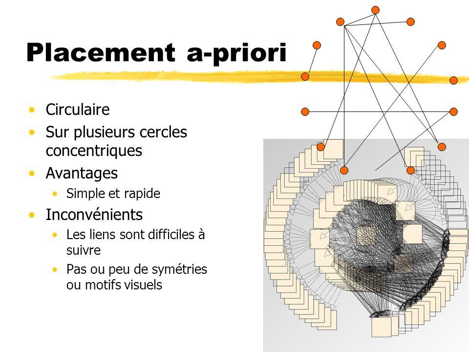 Placement a-priori Circulaire Sur plusieurs cercles concentriques